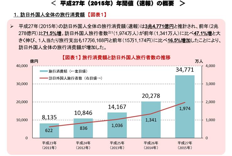 訪日外国人の消費動向調査。情報収集で活用したものTOP10
