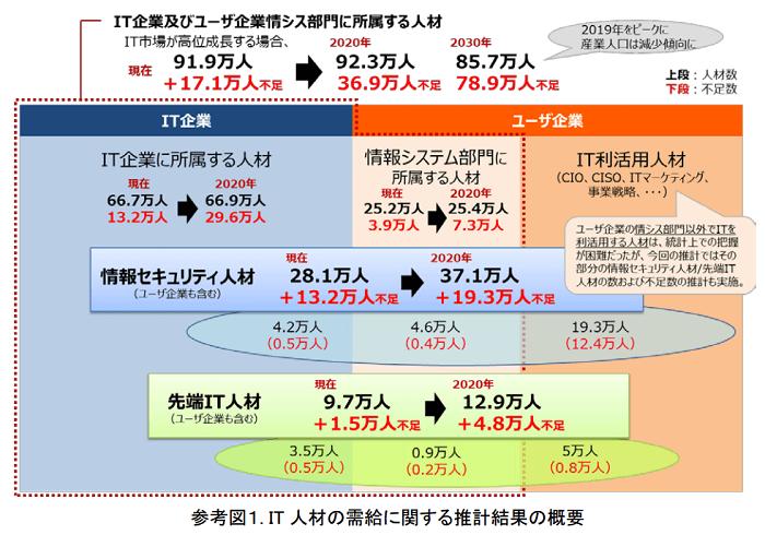 【経済産業省】IT人材が大幅不足。女性の活躍に期待