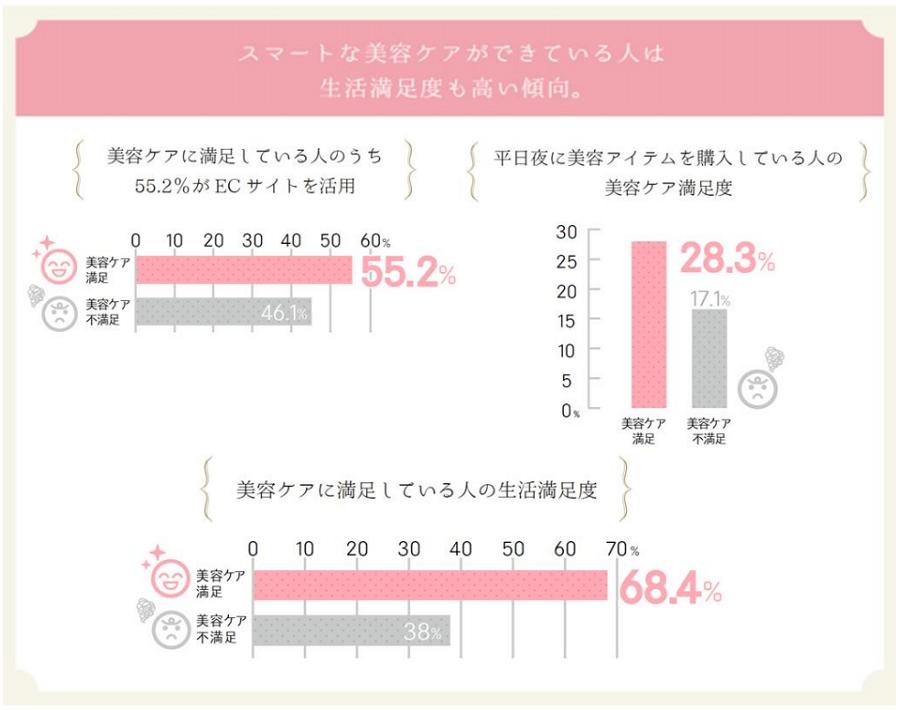 女性の53.5%が「自分の美容ケアに不満」に見るインサイト