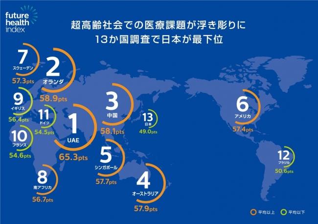 超高齢社会での医療課題。日本は13か国中最下位