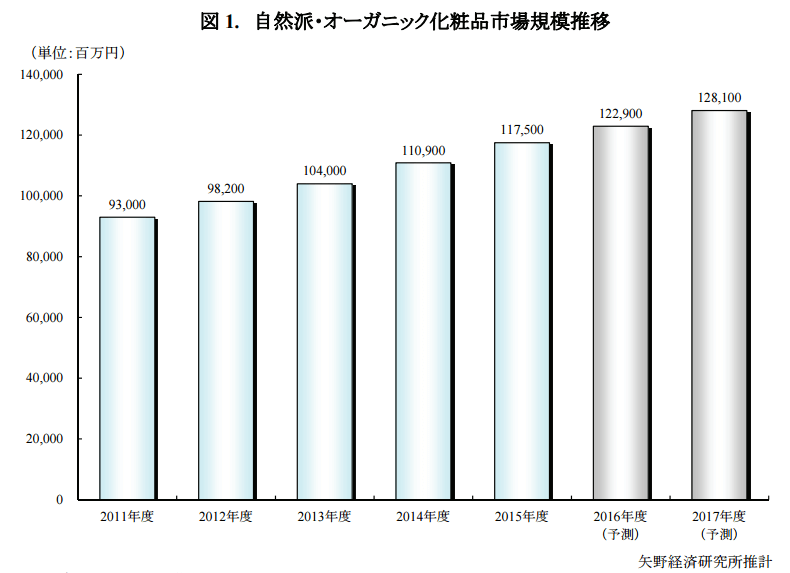 【2015年度】自然派・オーガニック市場規模、6%増の理由