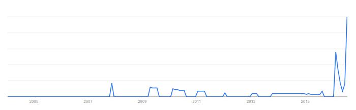 クラウドブレッドの人気