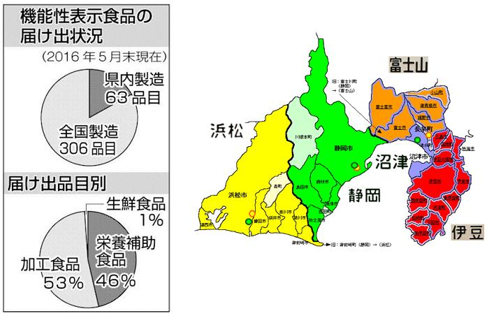 機能性表示食品、2割が静岡県産。健康長寿県の更なる発展