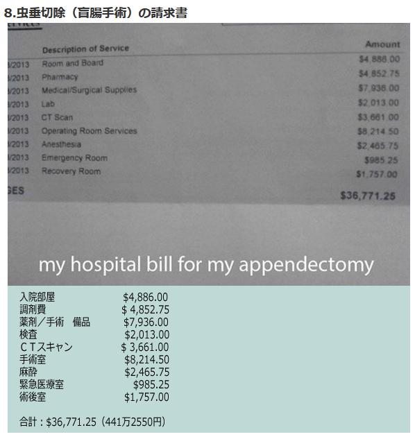 支払い2億円!?米調査、入院「自己負担金」5年で40%急増