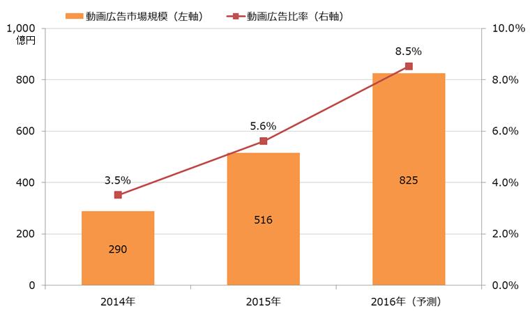 急拡大する動画広告、前年比78%増。動画制作に役立つ記事まとめ