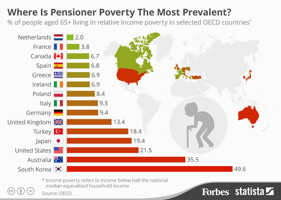 高齢者の貧困率、なんと日本は世界4位