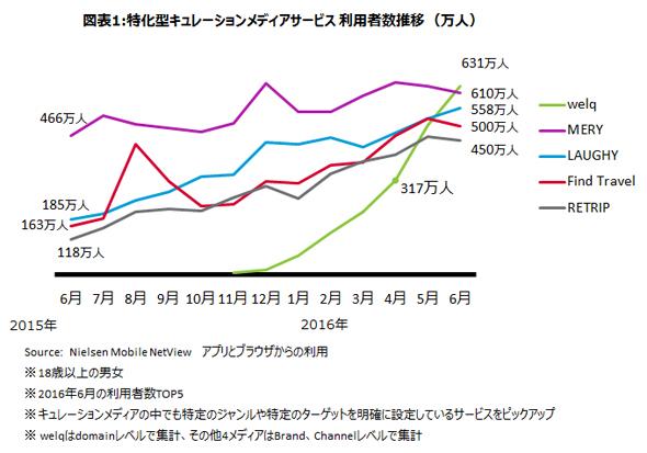 キュレーションメディア人気ランキングTOP5、第1位はヘルスケア分野