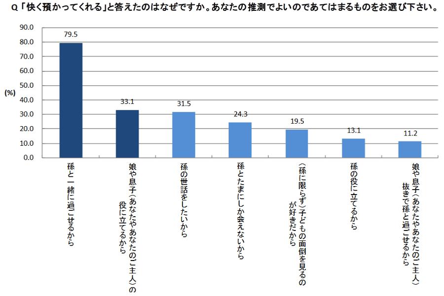 3世帯消費調査5