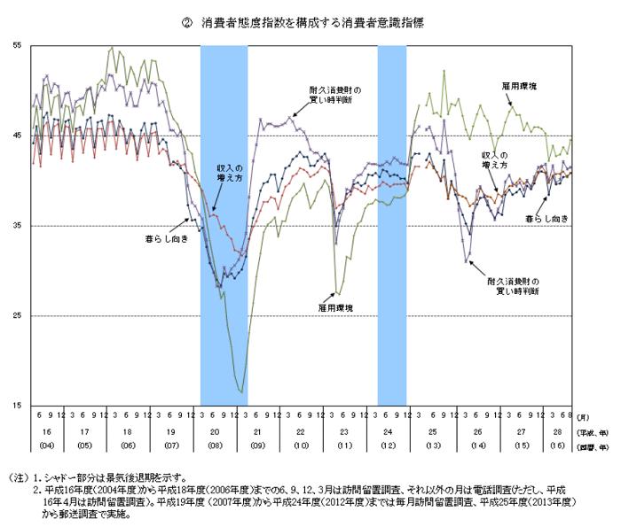 【内閣府】消費動向調査 消費者態度指数前月差0.7ポイント上昇