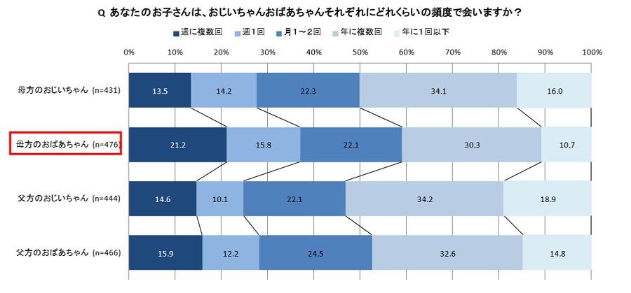 3世帯消費調査2