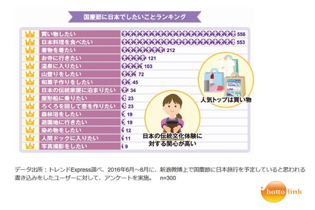 2016年国慶節商戦、間近!中国人が日本でしたいこと・買いたい物は?