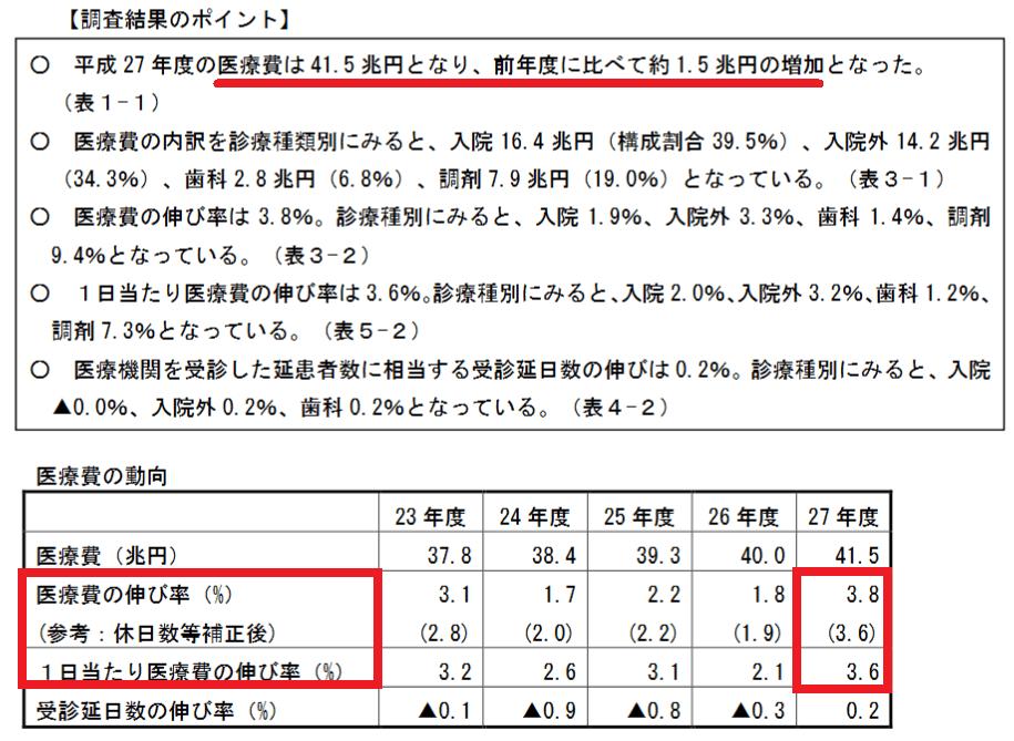 【平成27年度】医療費動向、昨年度から1.5兆円の増加