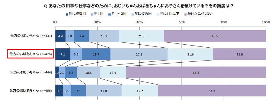3世帯消費調査4