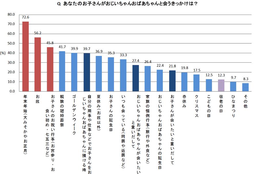 3世帯消費調査3