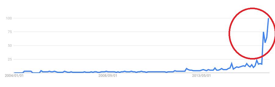 世界的に話題「マインドフルネス」、国内でも認知度急上昇