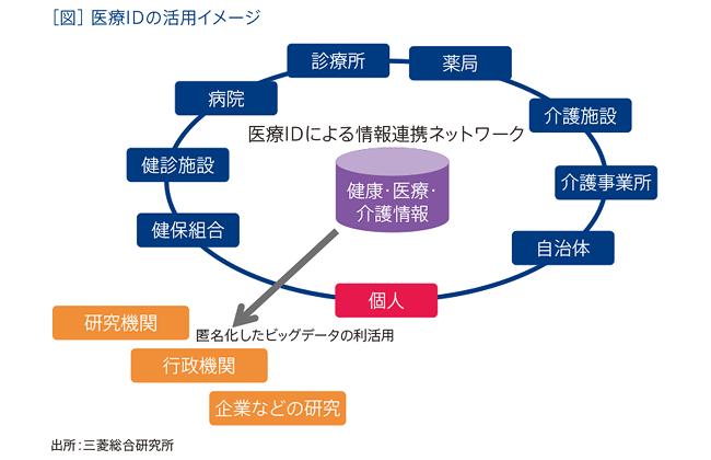 画像引用元:三菱総合研究所