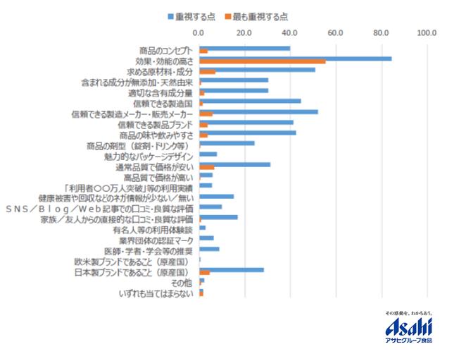 健康食品を購入する際に何を重視する?日本人女性と中国人女性の違い