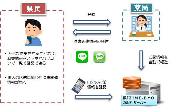 調剤薬局のファーマみらい、日本初のLINE活用の健康情報配信サービス