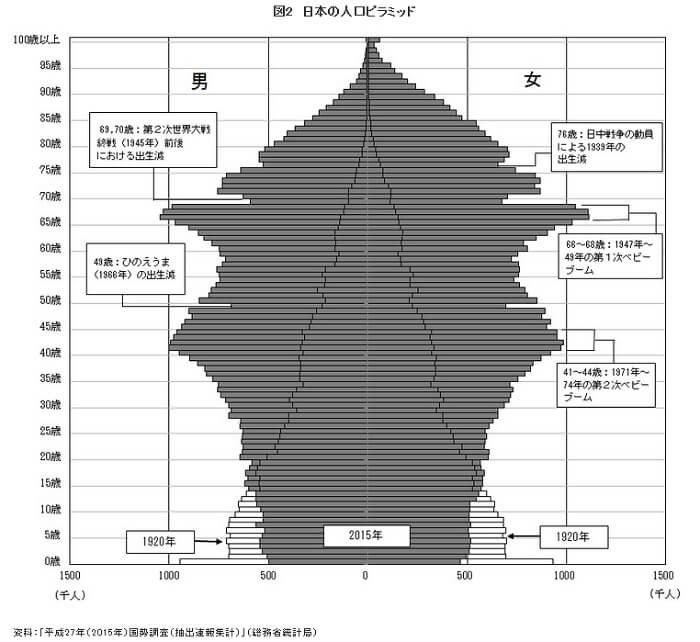 日本人口、調査依頼初の減少で深刻化
