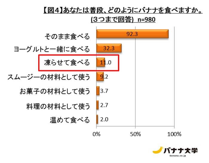 画像引用元:日本バナナ輸入組合(以下同じ)