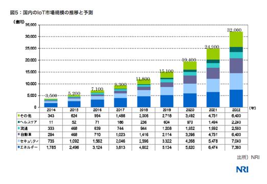IoTヘルスケア市場 圧倒的急成長  2022年までに30倍