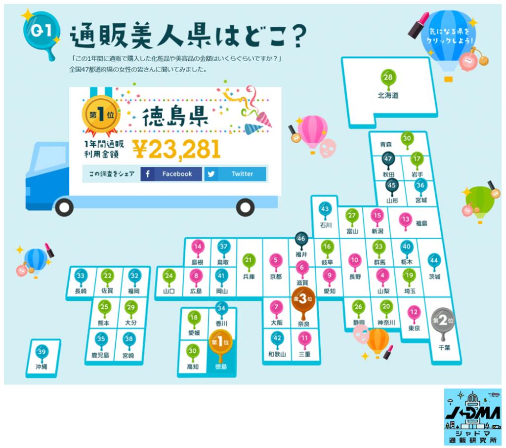 通販利用金額ランキングから考える都道府県別ヘルスケアマーケティング