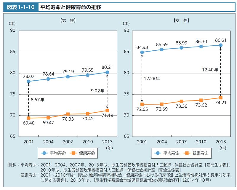 【最新】47都道府県の健康寿命ランキング
