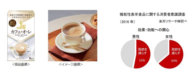 業界初  機能性表示インスタントコーヒー発売
