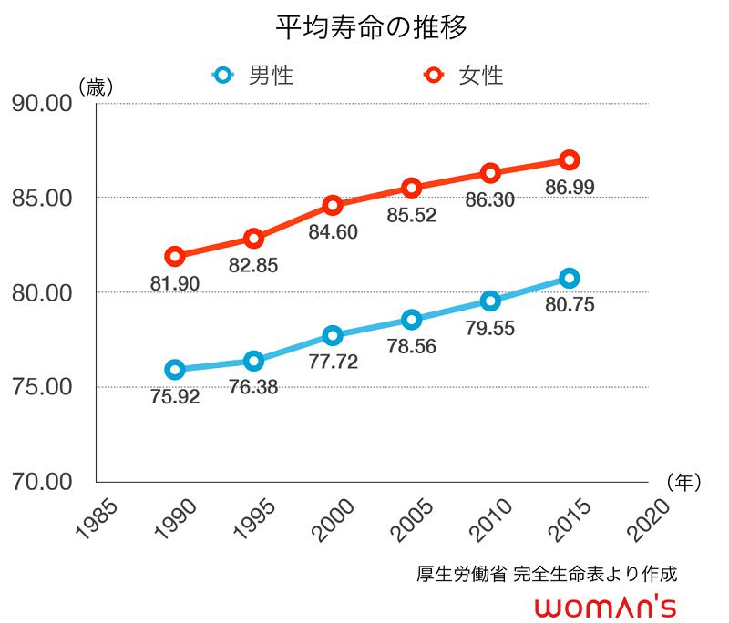 男女平均寿命の推移