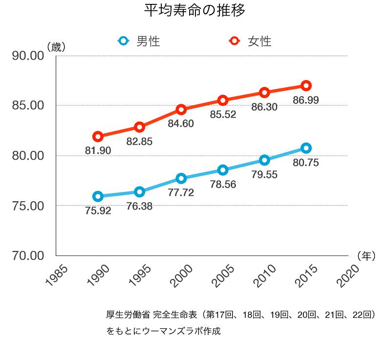 2017年平均寿命発表 男女ともに過去最高