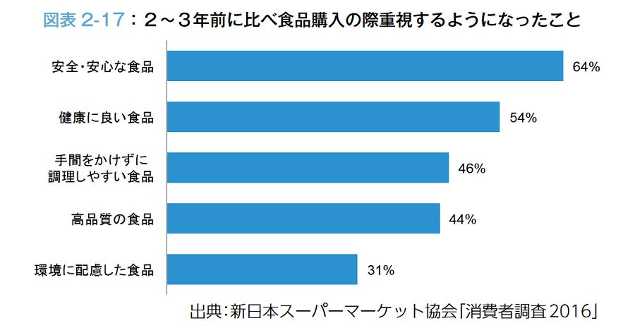 新日本スーパーマーケット協会の「スーパーマーケット白書」