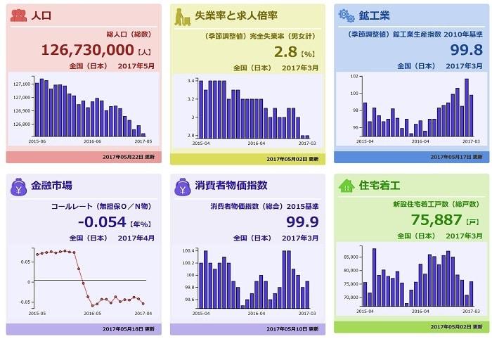 【総務省】様々な統計データを感覚的に理解できる、統計ダッシュボードが便利!