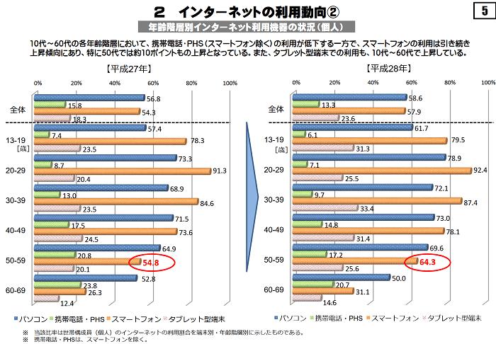 【総務省】60代~80代ネット利用率上昇 「通信利用動向調査」結果