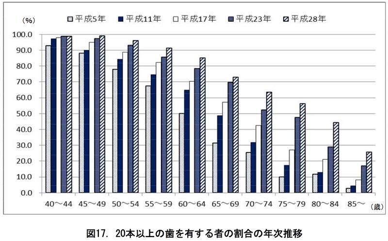 【厚労省】「8020達成者」は年々増加 歯科疾患実態調査