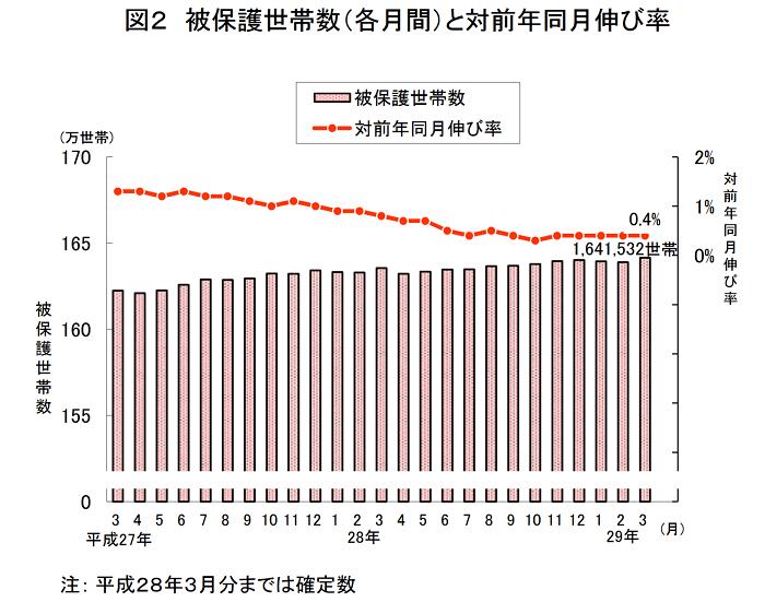 【厚労省】生活保護、65歳以上が初の過半数超え 高齢者の貧困拡大