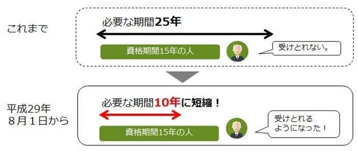 【厚労省】資格期間25年から10年へ 年金受給者増やす狙い 8月より施行