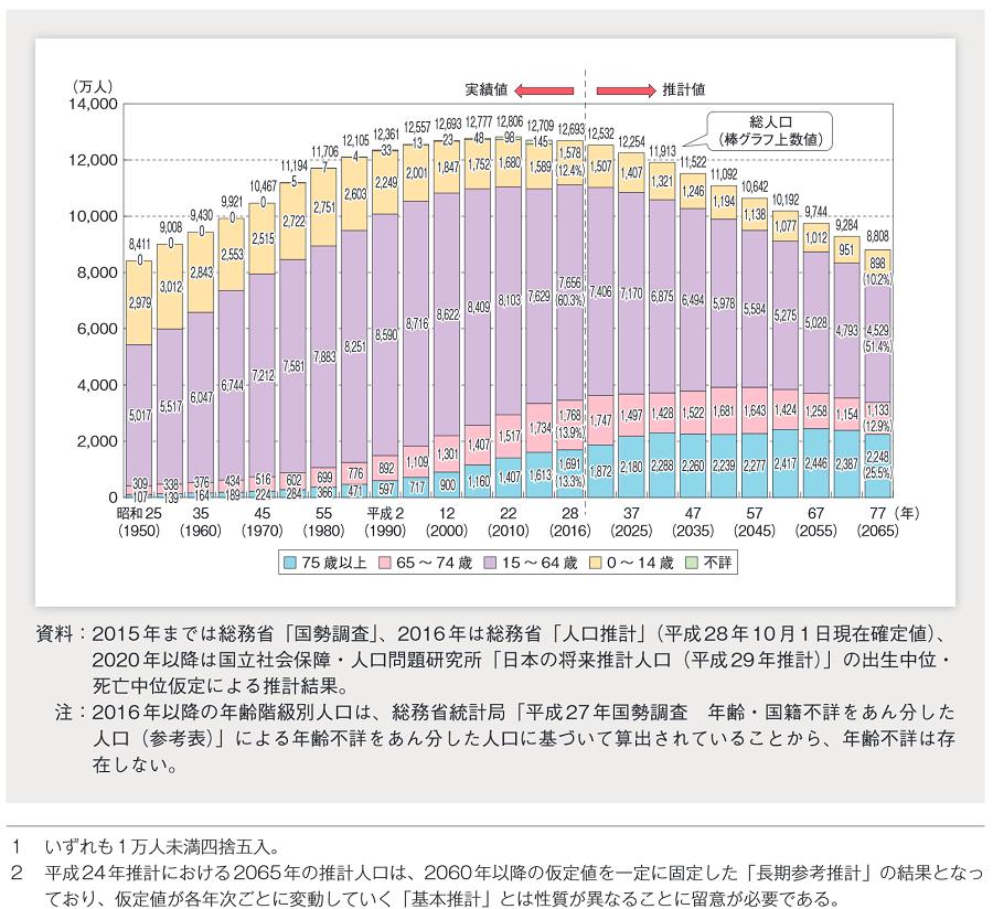 人口1億人割るのは何年後?改めて確認しておきたい日本の総人口と人口構造の推移