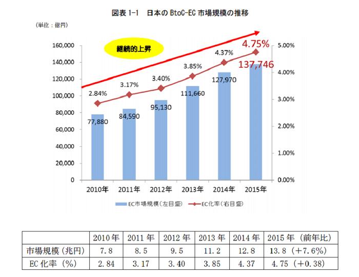 2015年のEC市場規模