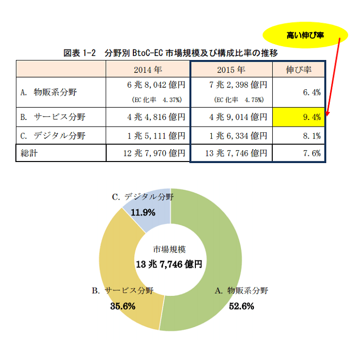 【経産省】2015年EC市場規模13.8兆円、スマホ市場は意外な結果?