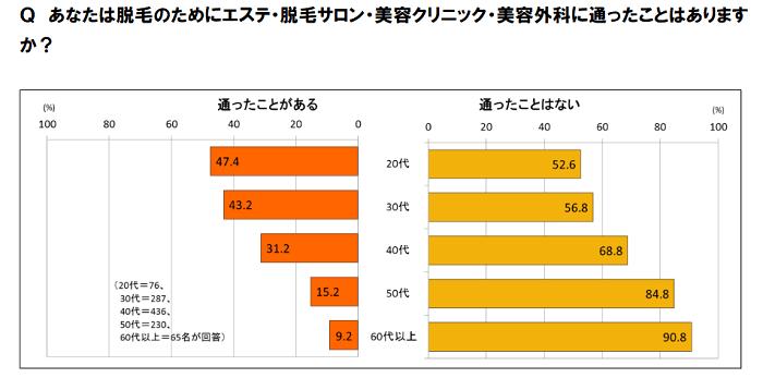 ムダ毛処理意識調査3