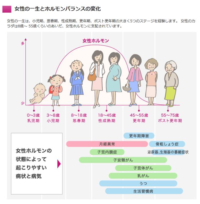 世代別「女性特有の病気」を簡単に理解できるイラスト