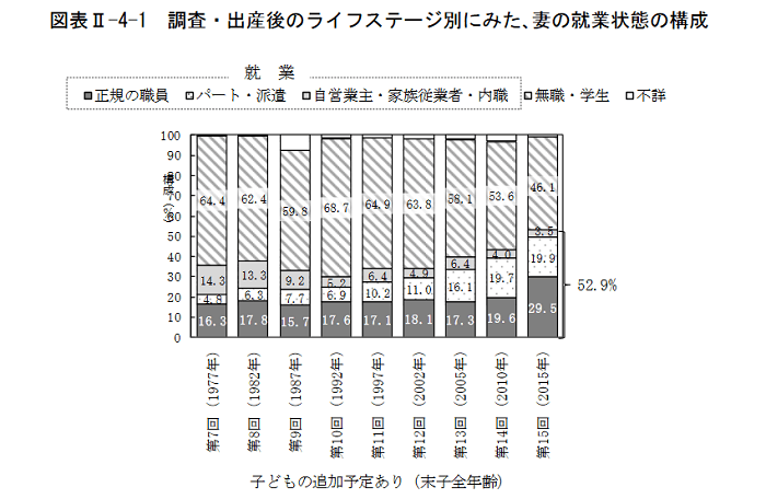 画像引用元:国立社会保障・人口問題研究所調べ