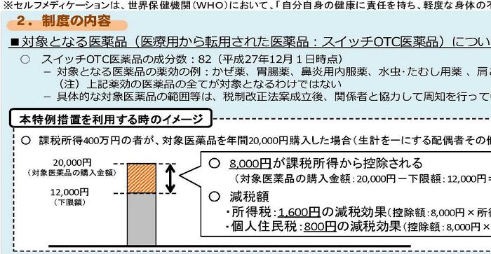 【厚労省】セルフメディケーション税制 2017年1月スタート