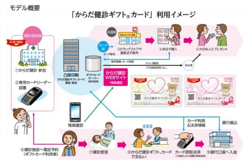 新しいギフトの形、日本初の健診用プリペイドギフトカード