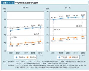男女の健康寿命と平均寿命