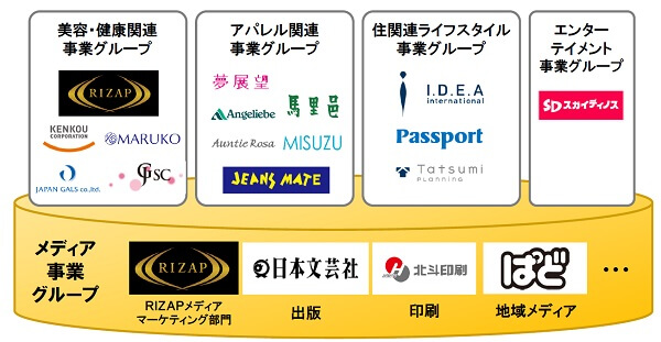 RIZAP  フリーペーパー発行企業の子会社化でメディア事業本格進出