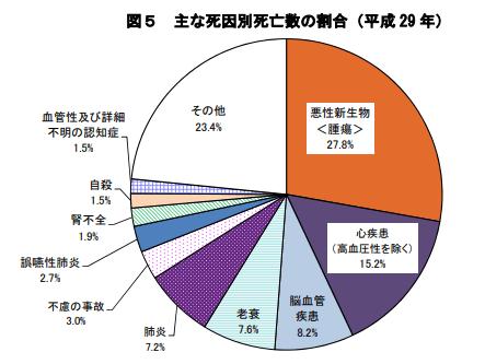 2018年公表、2017年の日本人の3大死因