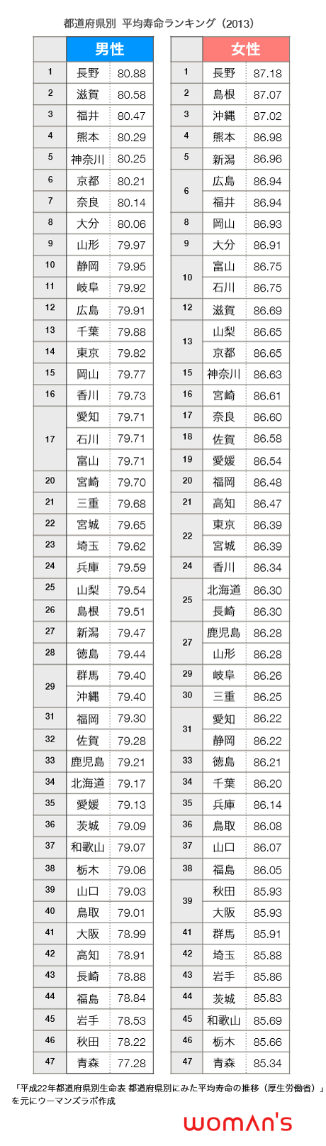 都道府県別平均寿命ランキング