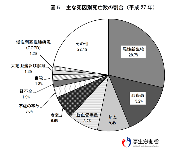 日本の三大死因、最新順位(2019...