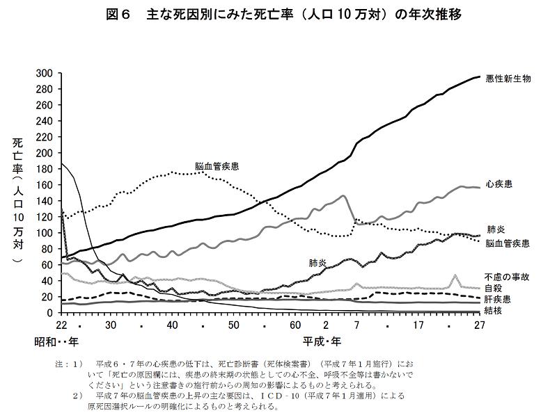 平成29年】日本人の死因順位 近...